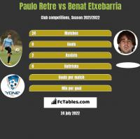 Paulo Retre vs Benat Etxebarria h2h player stats