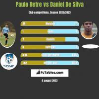 Paulo Retre vs Daniel De Silva h2h player stats