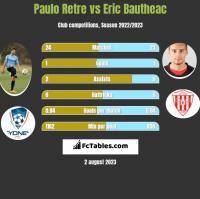 Paulo Retre vs Eric Bautheac h2h player stats