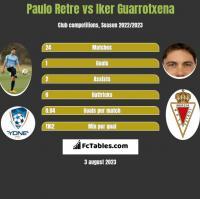 Paulo Retre vs Iker Guarrotxena h2h player stats