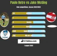 Paulo Retre vs Jake McGing h2h player stats