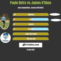 Paulo Retre vs James O'Shea h2h player stats