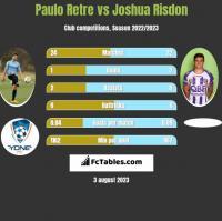 Paulo Retre vs Joshua Risdon h2h player stats