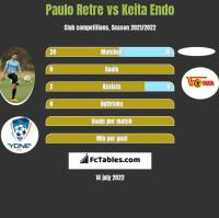 Paulo Retre vs Keita Endo h2h player stats
