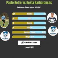 Paulo Retre vs Kosta Barbarouses h2h player stats