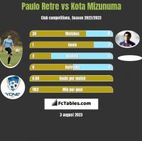 Paulo Retre vs Kota Mizunuma h2h player stats