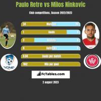 Paulo Retre vs Milos Ninkovic h2h player stats