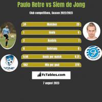 Paulo Retre vs Siem de Jong h2h player stats