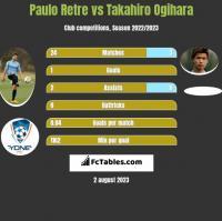 Paulo Retre vs Takahiro Ogihara h2h player stats