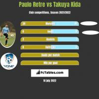 Paulo Retre vs Takuya Kida h2h player stats