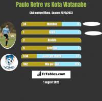 Paulo Retre vs Kota Watanabe h2h player stats