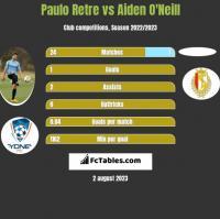 Paulo Retre vs Aiden O'Neill h2h player stats