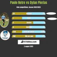 Paulo Retre vs Dylan Pierias h2h player stats