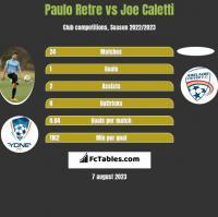 Paulo Retre vs Joe Caletti h2h player stats