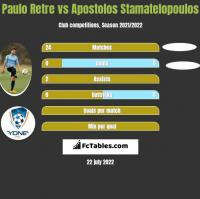 Paulo Retre vs Apostolos Stamatelopoulos h2h player stats