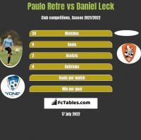 Paulo Retre vs Daniel Leck h2h player stats