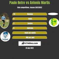 Paulo Retre vs Antonis Martis h2h player stats