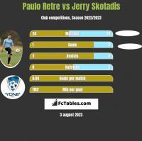 Paulo Retre vs Jerry Skotadis h2h player stats