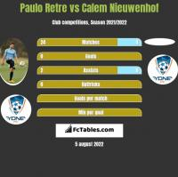 Paulo Retre vs Calem Nieuwenhof h2h player stats