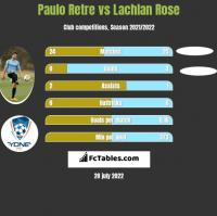 Paulo Retre vs Lachlan Rose h2h player stats