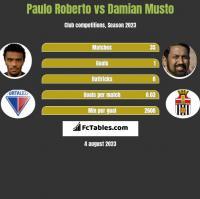 Paulo Roberto vs Damian Musto h2h player stats