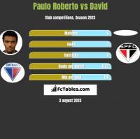 Paulo Roberto vs David h2h player stats