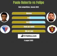 Paulo Roberto vs Felipe h2h player stats