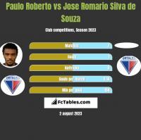 Paulo Roberto vs Jose Romario Silva de Souza h2h player stats