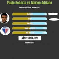 Paulo Roberto vs Marlon Adriano h2h player stats