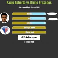 Paulo Roberto vs Bruno Praxedes h2h player stats