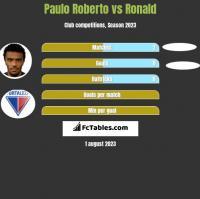 Paulo Roberto vs Ronald h2h player stats