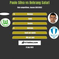 Paulo Silva vs Behrang Safari h2h player stats