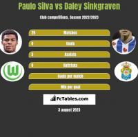 Paulo Silva vs Daley Sinkgraven h2h player stats