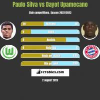 Paulo Silva vs Dayot Upamecano h2h player stats