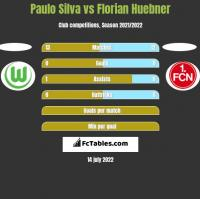 Paulo Silva vs Florian Huebner h2h player stats