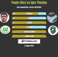 Paulo Silva vs Igor Plastun h2h player stats