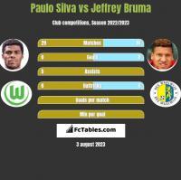 Paulo Silva vs Jeffrey Bruma h2h player stats