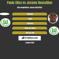 Paulo Silva vs Jerome Roussillon h2h player stats