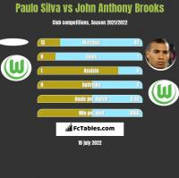 Paulo Silva vs John Anthony Brooks h2h player stats