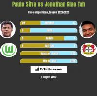Paulo Silva vs Jonathan Glao Tah h2h player stats