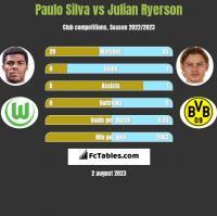 Paulo Silva vs Julian Ryerson h2h player stats