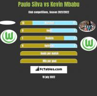 Paulo Silva vs Kevin Mbabu h2h player stats