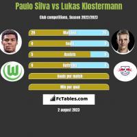 Paulo Silva vs Lukas Klostermann h2h player stats