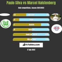 Paulo Silva vs Marcel Halstenberg h2h player stats