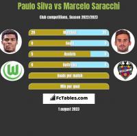 Paulo Silva vs Marcelo Saracchi h2h player stats