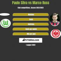 Paulo Silva vs Marco Russ h2h player stats