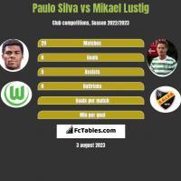 Paulo Silva vs Mikael Lustig h2h player stats