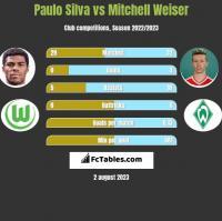 Paulo Silva vs Mitchell Weiser h2h player stats