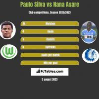 Paulo Silva vs Nana Asare h2h player stats