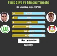 Paulo Silva vs Edmond Tapsoba h2h player stats